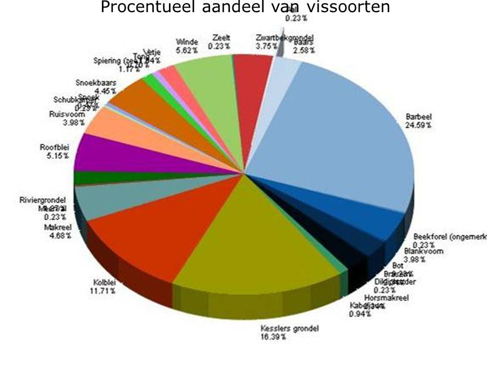 Procentueel aandeel van vissoorten
