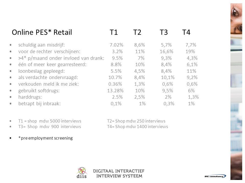 Online PES* Retail T1 T2 T3 T4 schuldig aan misdrijf: 7.02% 8,6% 5,7% 7,7% voor de rechter verschijnen: 3.2% 11% 16,6% 19% >4* p/maand onder invloed van drank: 9.5% 7% 9,3% 4,3% één of meer keer gearresteerd: 8.8% 10% 8,4% 6,1% loonbeslag gepleegd: 5.5% 4,5% 8,4% 11% als verdachte ondervraagd: 10.7% 8,4% 10,1% 9,2% verkouden meld ik me ziek: 0.36% 1,3% 0,6% 0,6% gebruikt softdrugs: 13.28% 10% 9,5% 6% harddrugs: 2.5% 2,5% 2% 1,3% betrapt bij inbraak: 0,1% 1% 0,3% 1% T1 = shop mdw 5000 interviewsT2= Shop mdw 250 interviews T3= Shop mdw 900 interviewsT4= Shop mdw 1400 interviews *pre employment screening