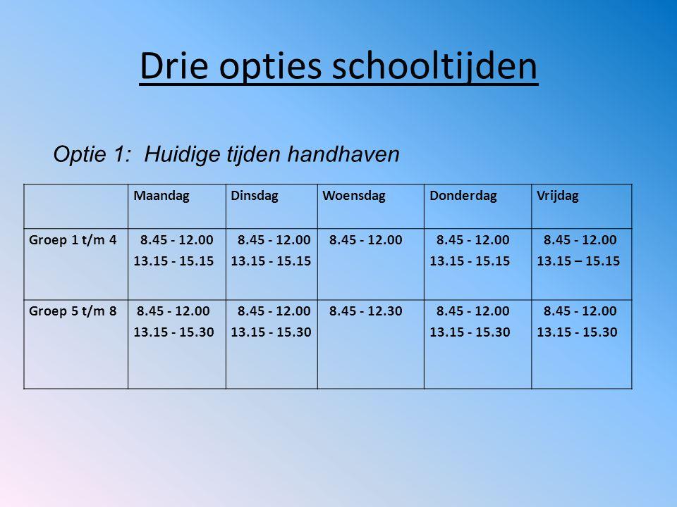 Drie opties schooltijden MaandagDinsdagWoensdagDonderdagVrijdag Groep 1 t/m 4 8.45 - 12.00 13.15 - 15.15 8.45 - 12.00 13.15 - 15.15 8.45 - 12.00 13.15