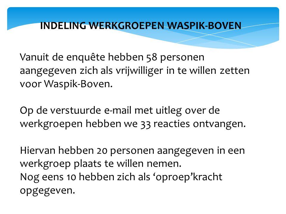 Vanuit de enquête hebben 58 personen aangegeven zich als vrijwilliger in te willen zetten voor Waspik-Boven.