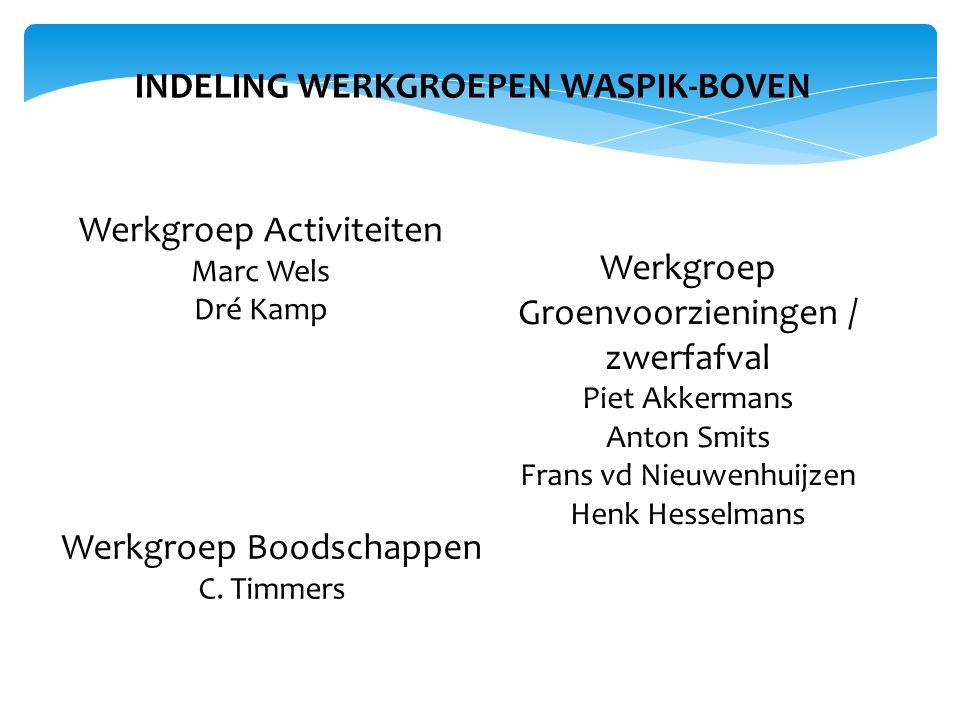 INDELING WERKGROEPEN WASPIK-BOVEN Werkgroep Activiteiten Marc Wels Dré Kamp Werkgroep Boodschappen C.