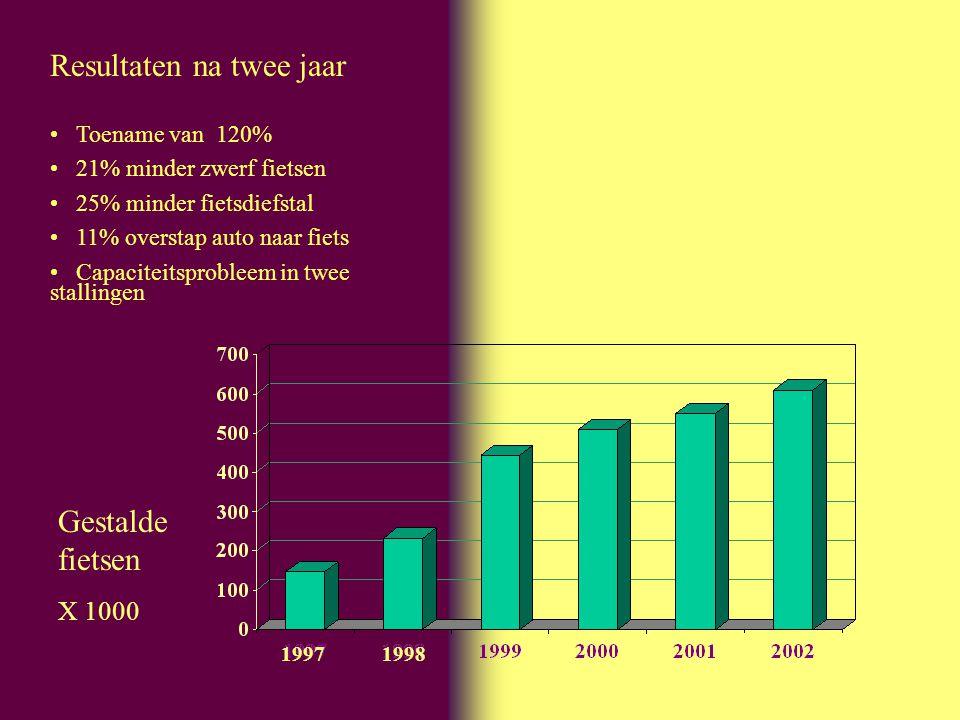 Resultaten na twee jaar Toename van 120% 21% minder zwerf fietsen 25% minder fietsdiefstal 11% overstap auto naar fiets Capaciteitsprobleem in twee st