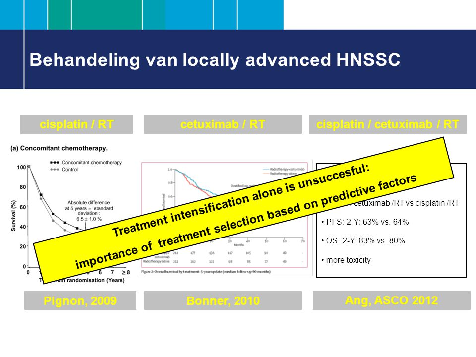 Behandeling van locally advanced HNSSC cisplatin / RT Pignon, 2009 cetuximab / RT Bonner, 2010 cisplatin / cetuximab / RT Ang, ASCO 2012 RTOG 0522 n = 940: cisplatin-cetuximab /RT vs cisplatin /RT PFS: 2-Y: 63% vs.