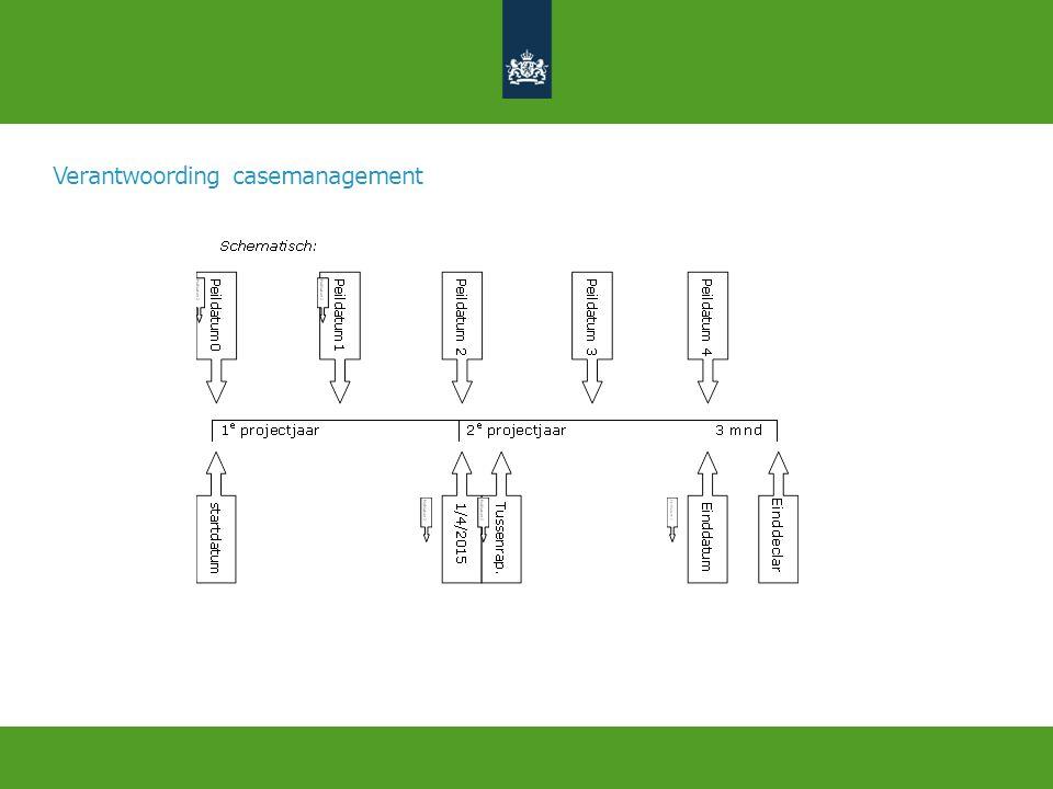 Verantwoording casemanagement