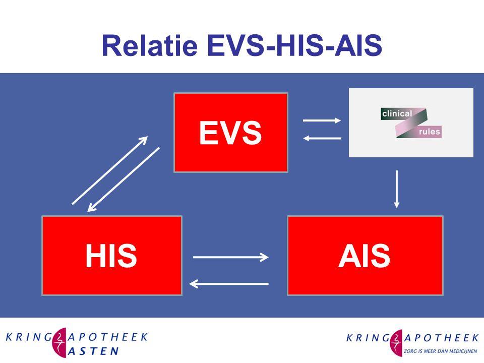 Relatie EVS-HIS-AIS HIS EVS AIS