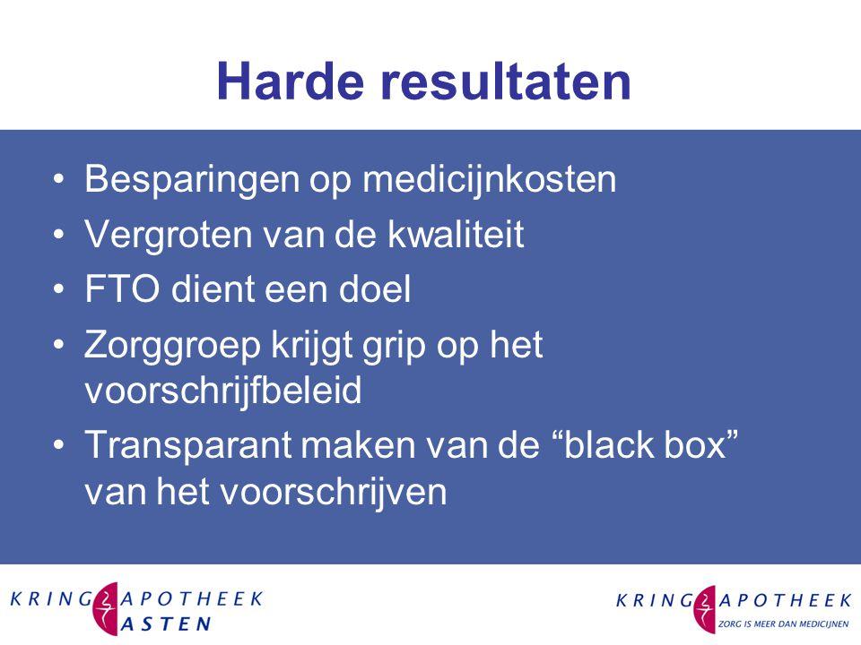 Harde resultaten Besparingen op medicijnkosten Vergroten van de kwaliteit FTO dient een doel Zorggroep krijgt grip op het voorschrijfbeleid Transparant maken van de black box van het voorschrijven