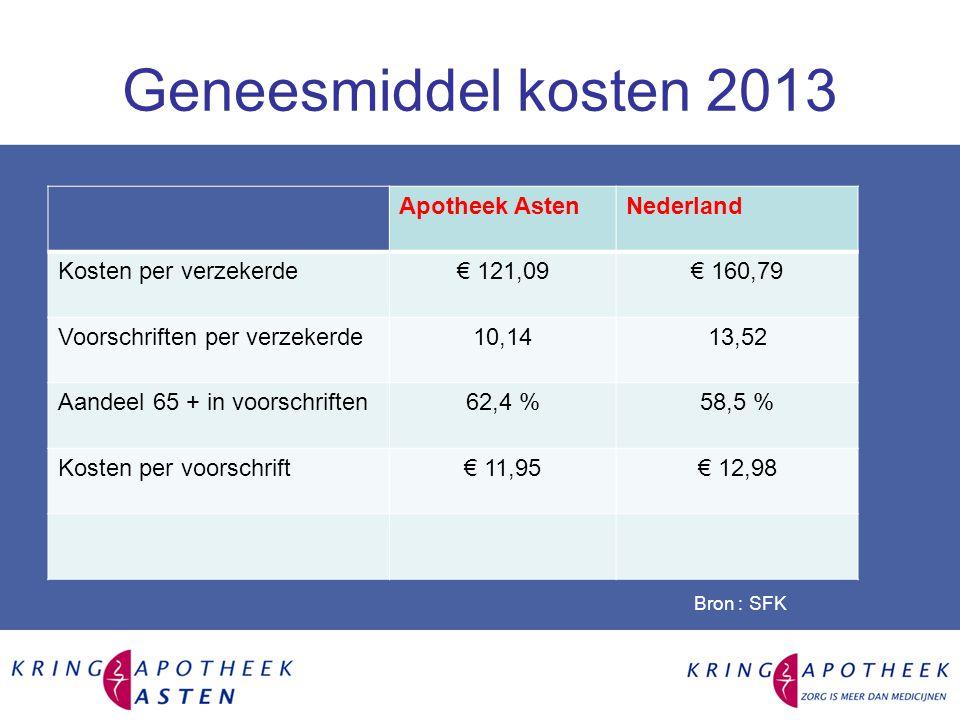 Geneesmiddel kosten 2013 Apotheek AstenNederland Kosten per verzekerde€ 121,09€ 160,79 Voorschriften per verzekerde10,1413,52 Aandeel 65 + in voorschriften62,4 %58,5 % Kosten per voorschrift€ 11,95€ 12,98 Bron : SFK