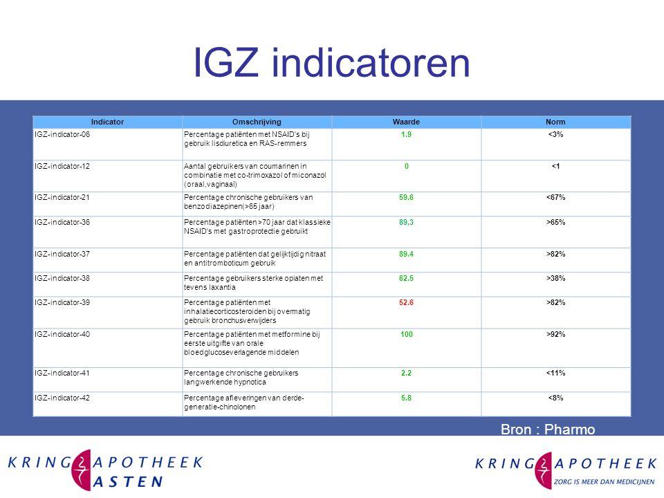 IGZ indicatoren Apotheek: APOTHEEK ASTEN Rapportage maand: MAR2014 IndicatorOmschrijvingWaardeNorm IGZ-indicator-06Percentage patiënten met NSAID s bij gebruik lisdiuretica en RAS-remmers 1.9<3% IGZ-indicator-12Aantal gebruikers van coumarinen in combinatie met co-trimoxazol of miconazol (oraal,vaginaal) 0<1 IGZ-indicator-21Percentage chronische gebruikers van benzodiazepinen(>65 jaar) 59.6<67% IGZ-indicator-36Percentage patiënten >70 jaar dat klassieke NSAID s met gastroprotectie gebruikt 89,3>65% IGZ-indicator-37Percentage patiënten dat gelijktijdig nitraat en antitromboticum gebruik 89.4>82% IGZ-indicator-38Percentage gebruikers sterke opiaten met tevens laxantia 62.5>38% IGZ-indicator-39Percentage patiënten met inhalatiecorticosteroiden bij overmatig gebruik bronchusverwijders 52.6>82% IGZ-indicator-40Percentage patiënten met metformine bij eerste uitgifte van orale bloedglucoseverlagende middelen 100>92% IGZ-indicator-41Percentage chronische gebruikers langwerkende hypnotica 2.2<11% IGZ-indicator-42Percentage afleveringen van derde- generatie-chinolonen 5.8<8% Bron : Pharmo