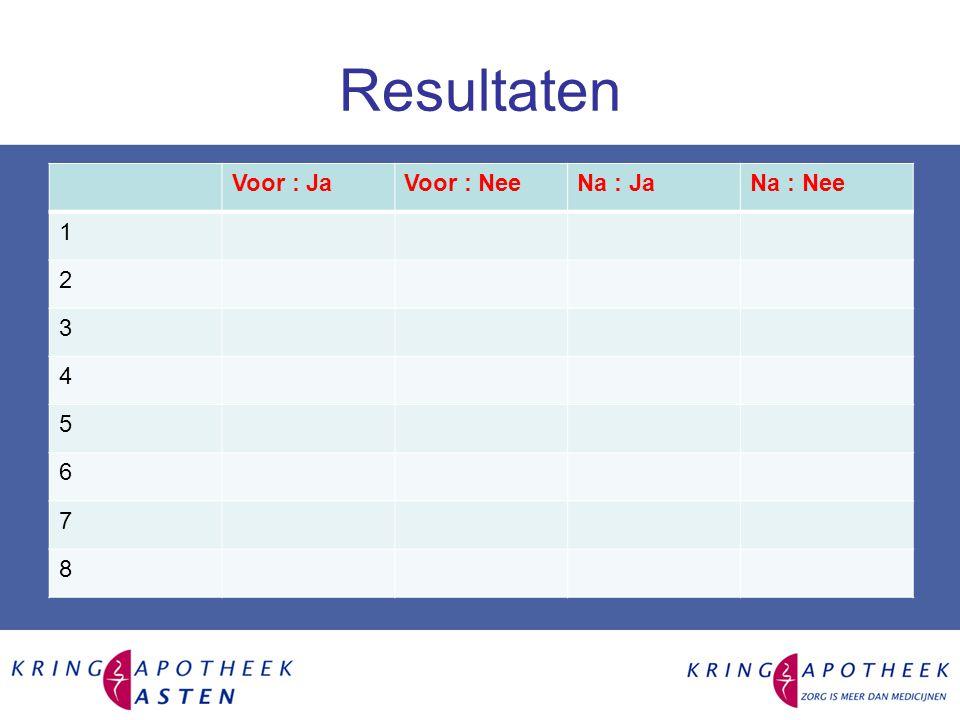 Resultaten Voor : JaVoor : NeeNa : JaNa : Nee 1 2 3 4 5 6 7 8