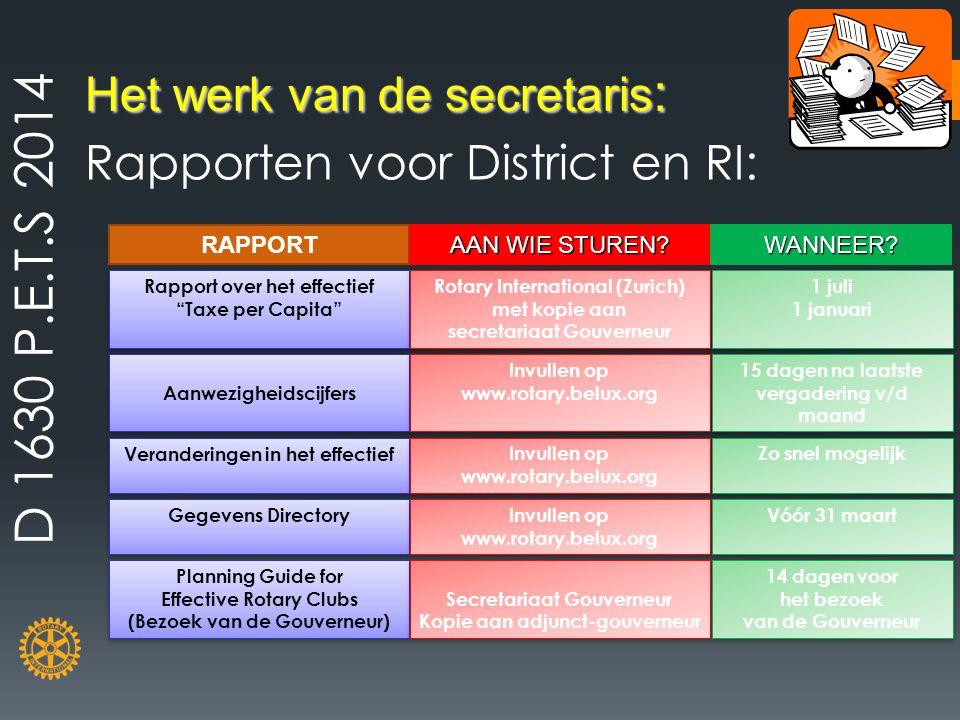 """Het werk van de secretaris : Rapporten voor District en RI: RAPPORT Rapport over het effectief """"Taxe per Capita"""" Rapport over het effectief """"Taxe per"""
