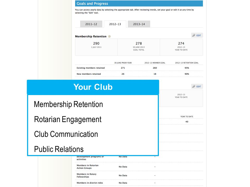 Membership Retention Rotarian Engagement Club Communication Public Relations Your Club
