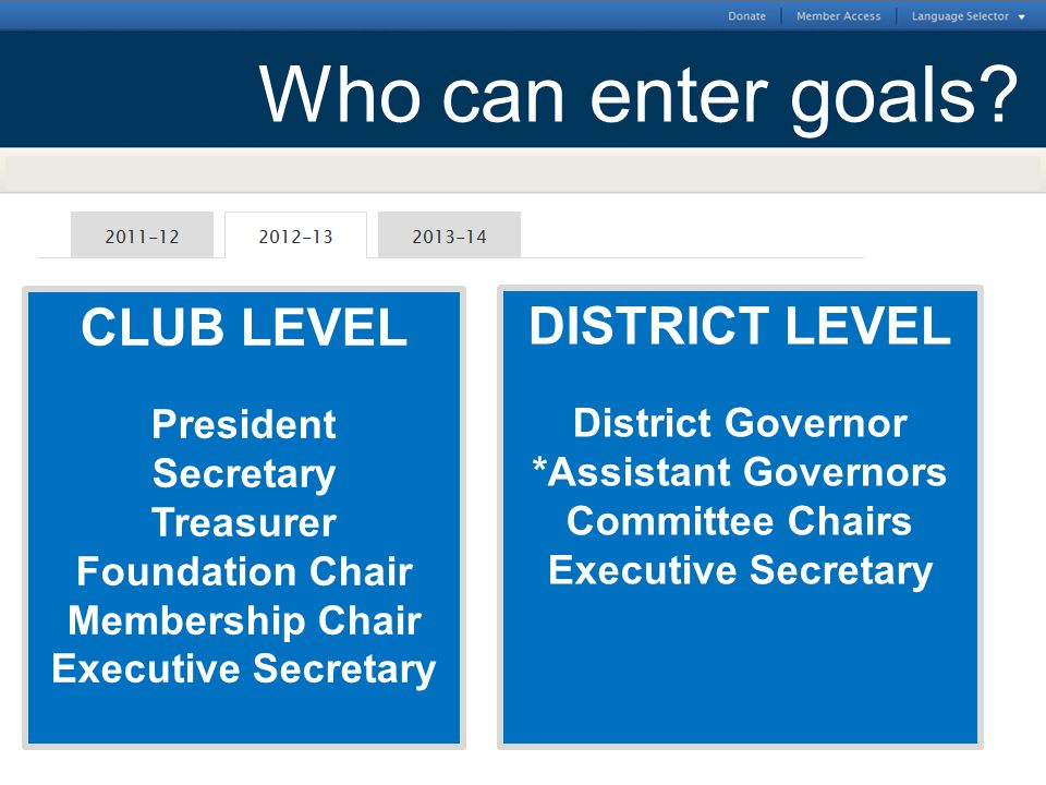 CLUB LEVEL President Secretary Treasurer Foundation Chair Membership Chair Executive Secretary DISTRICT LEVEL District Governor *Assistant Governors C