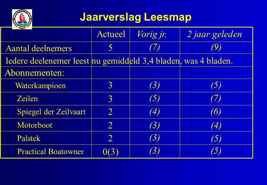 Jaarverslag Leesmap (3) (4) (5) (3) (7) Vorig jr.