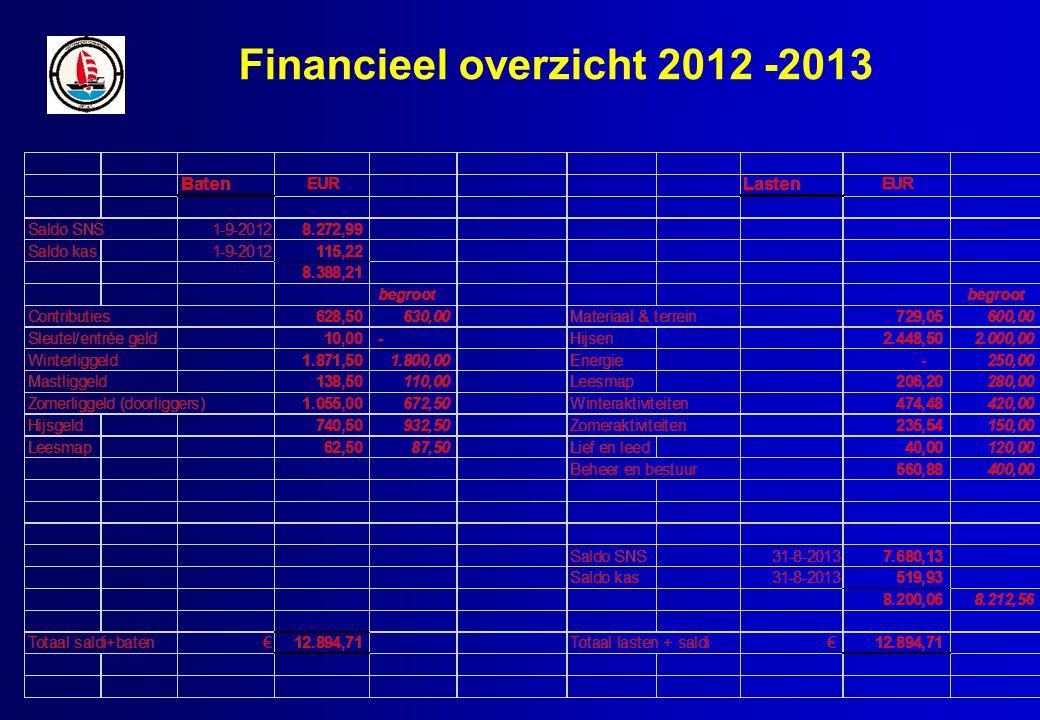 Financieel overzicht 2012 -2013
