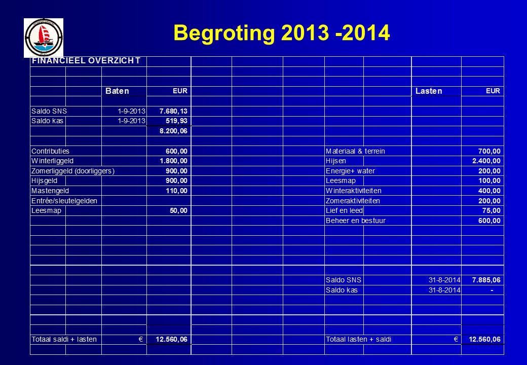 Begroting 2013 -2014