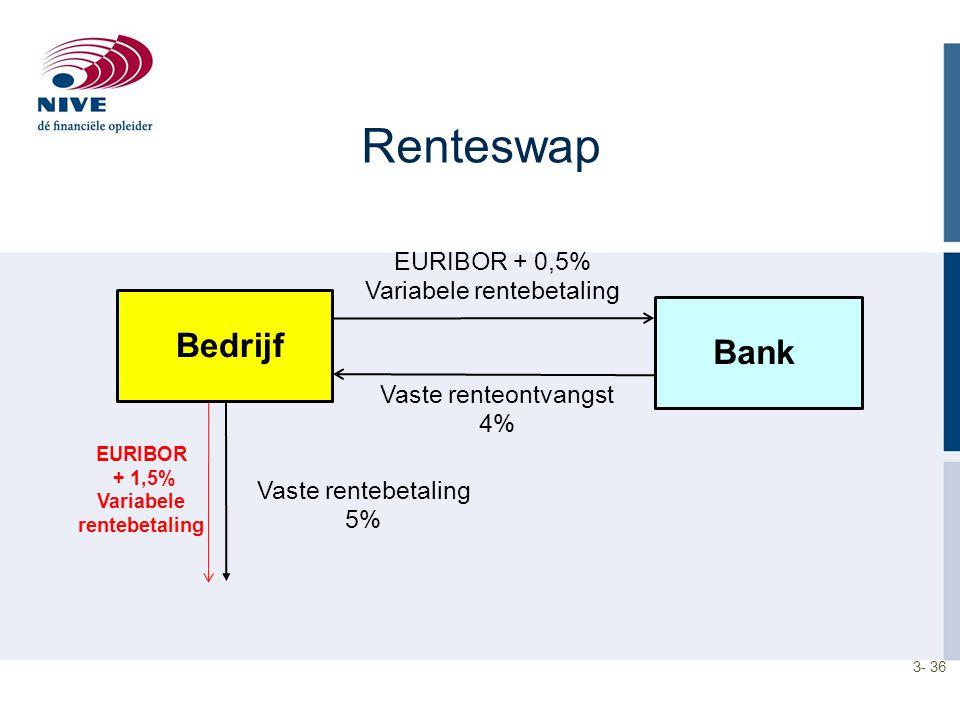 3- 36 Renteswap Bedrijf Vaste rentebetaling 5% EURIBOR + 0,5% Variabele rentebetaling Vaste renteontvangst 4% Bank EURIBOR + 1,5% Variabele rentebetal