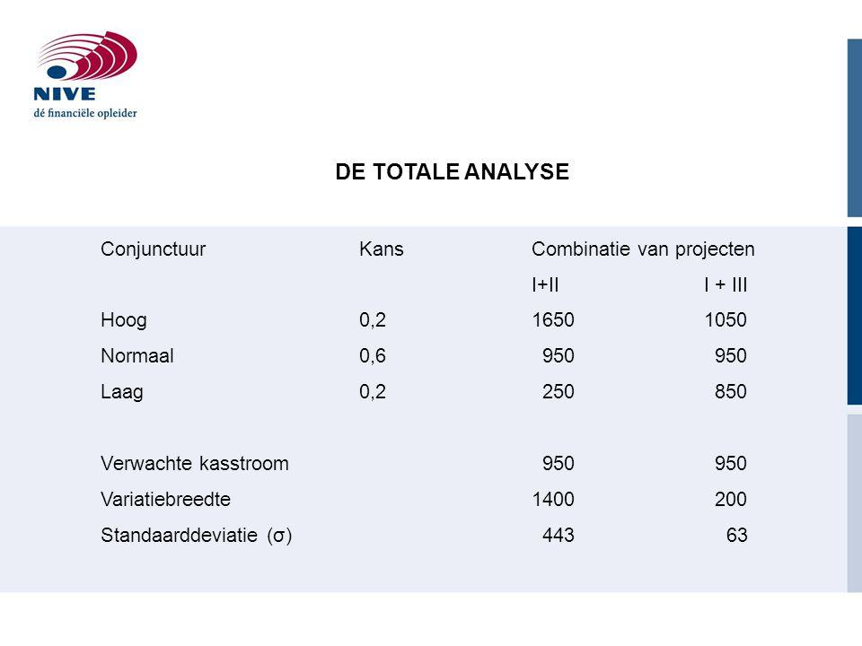 DE TOTALE ANALYSE ConjunctuurKansCombinatie van projecten I+III + III Hoog0,216501050 Normaal0,6 950 950 Laag0,2 250 850 Verwachte kasstroom 950 950 Variatiebreedte1400 200 Standaarddeviatie (σ) 443 63
