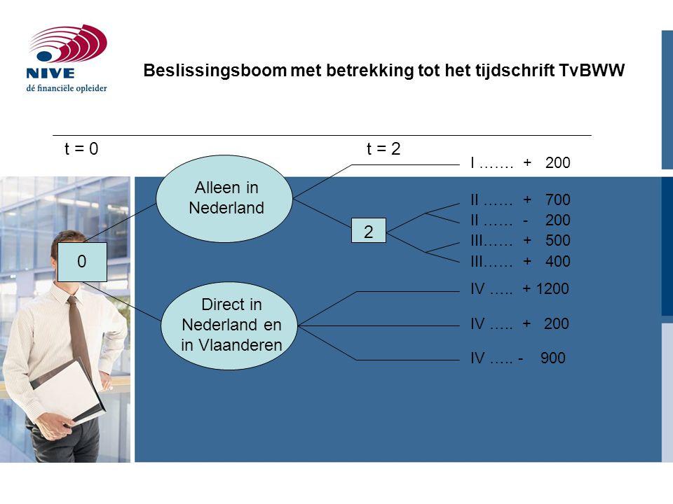 Beslissingsboom met betrekking tot het tijdschrift TvBWW 0 Alleen in Nederland Direct in Nederland en in Vlaanderen 2 I ……. + 200 II …… + 700 II …… -