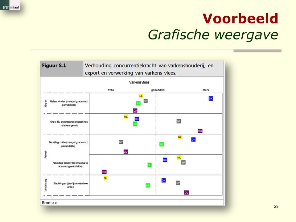 Voorbeeld Grafische weergave 29