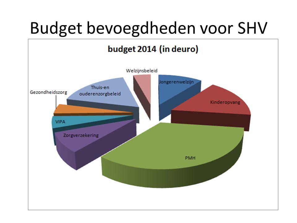 Budget bevoegdheden voor SHV