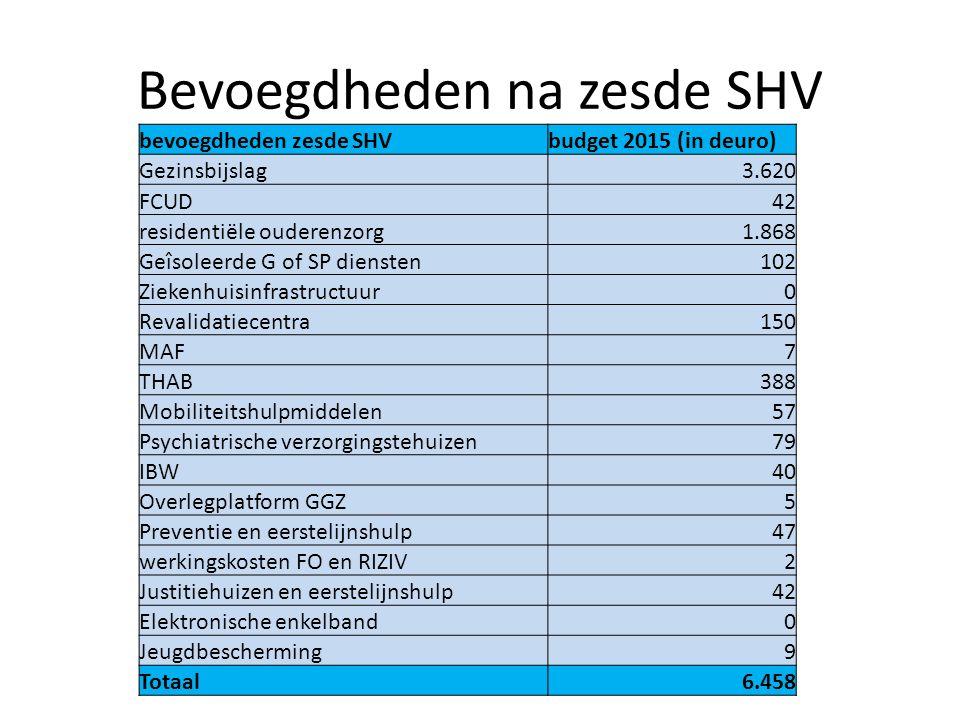 Bevoegdheden na zesde SHV bevoegdheden zesde SHVbudget 2015 (in deuro) Gezinsbijslag3.620 FCUD42 residentiële ouderenzorg1.868 Geîsoleerde G of SP die