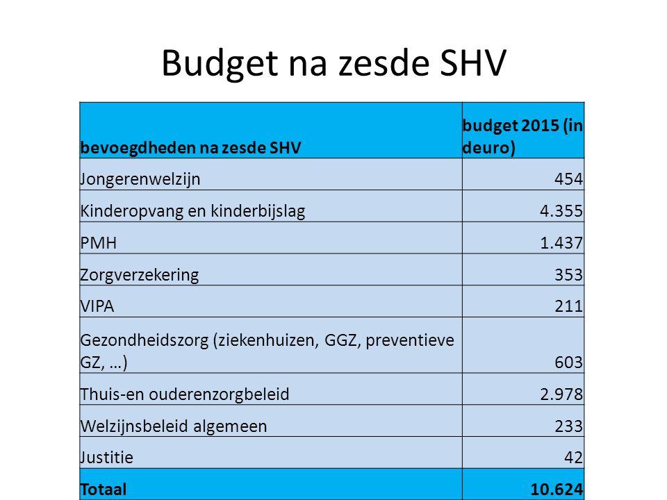 Budget na zesde SHV bevoegdheden na zesde SHV budget 2015 (in deuro) Jongerenwelzijn454 Kinderopvang en kinderbijslag4.355 PMH1.437 Zorgverzekering353