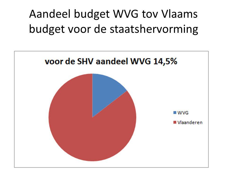 Aandeel budget WVG tov Vlaams budget voor de staatshervorming
