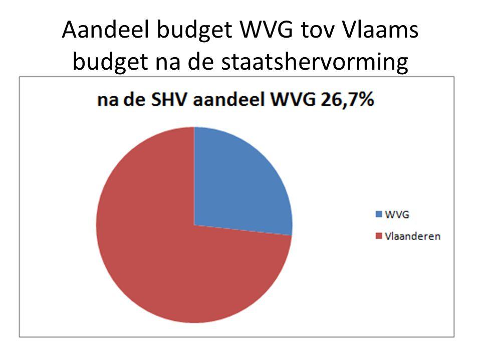 Aandeel budget WVG tov Vlaams budget na de staatshervorming