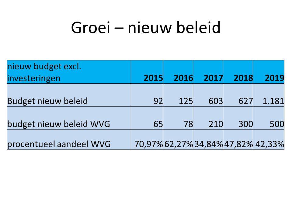Groei – nieuw beleid nieuw budget excl. investeringen20152016201720182019 Budget nieuw beleid921256036271.181 budget nieuw beleid WVG6578210300500 pro