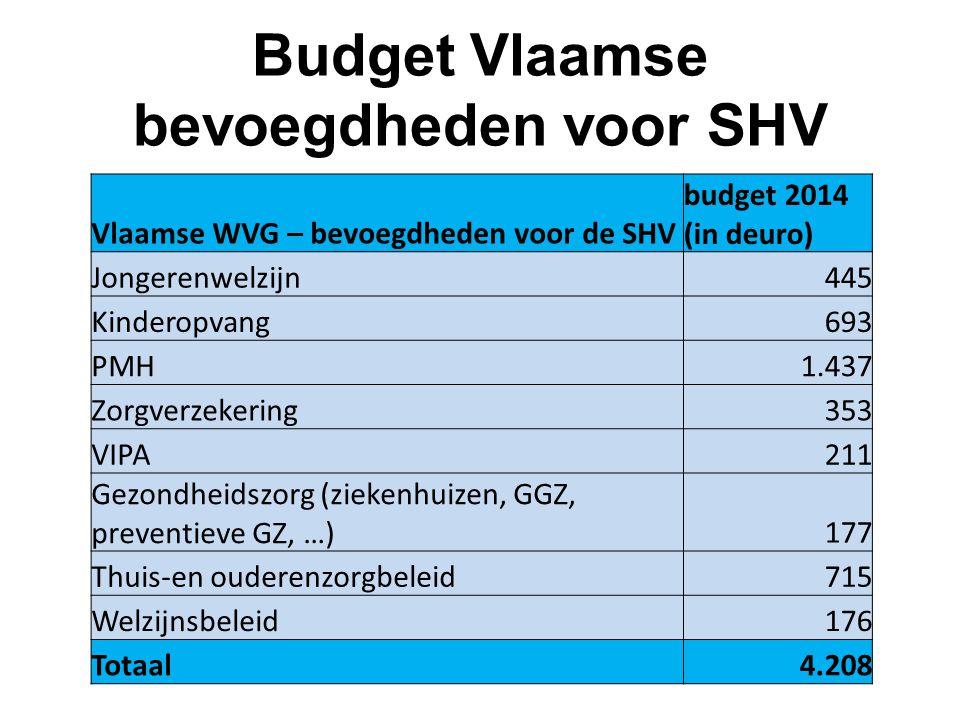 Budget Vlaamse bevoegdheden voor SHV Vlaamse WVG – bevoegdheden voor de SHV budget 2014 (in deuro) Jongerenwelzijn445 Kinderopvang693 PMH1.437 Zorgver