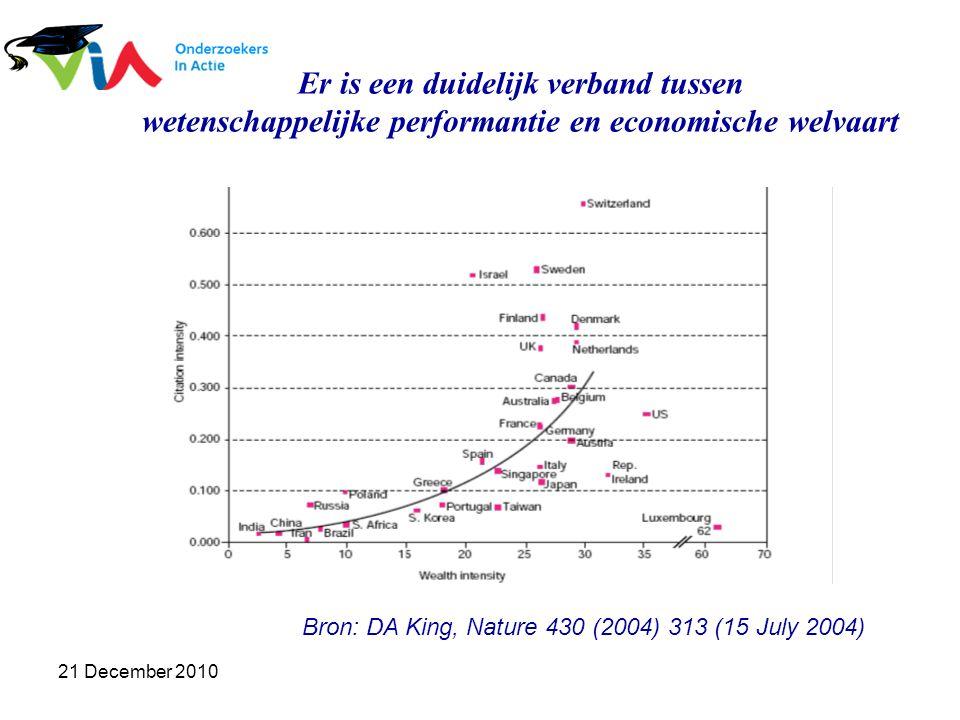 21 December 2010 Er is een duidelijk verband tussen wetenschappelijke performantie en economische welvaart Bron: DA King, Nature 430 (2004) 313 (15 July 2004)
