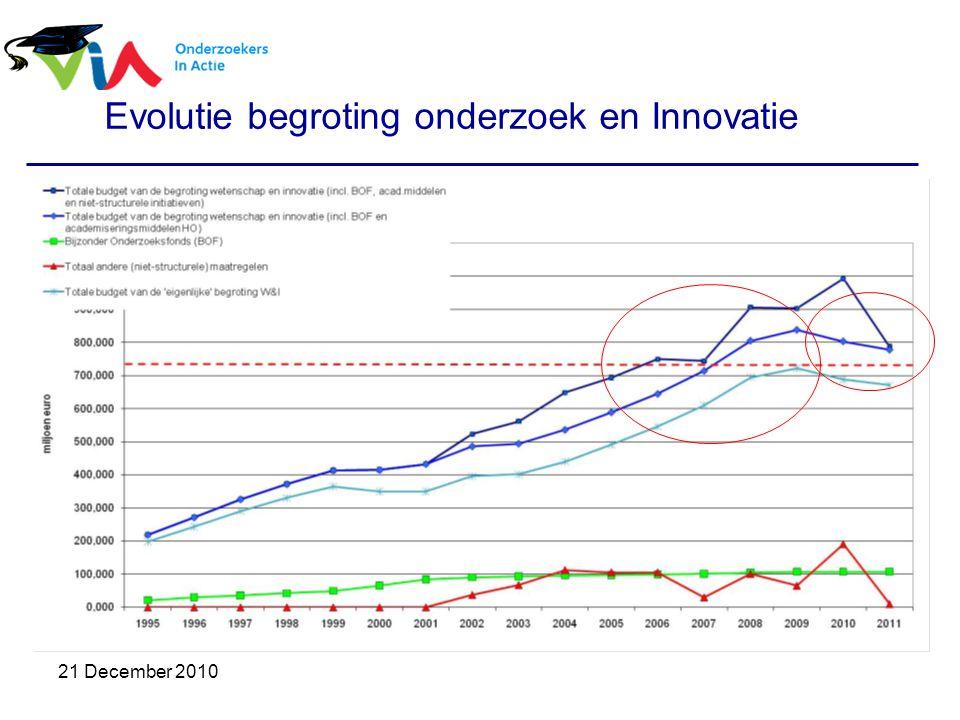 21 December 2010 Evolutie begroting onderzoek en Innovatie