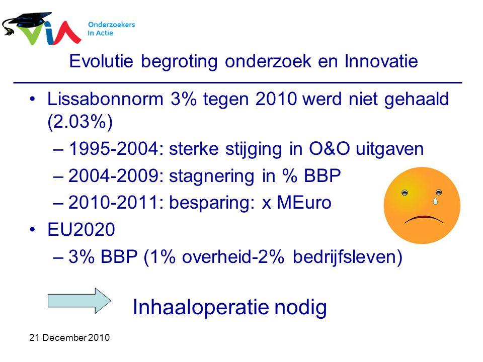 21 December 2010 Evolutie begroting onderzoek en Innovatie Lissabonnorm 3% tegen 2010 werd niet gehaald (2.03%) –1995-2004: sterke stijging in O&O uitgaven –2004-2009: stagnering in % BBP –2010-2011: besparing: x MEuro EU2020 –3% BBP (1% overheid-2% bedrijfsleven) Inhaaloperatie nodig