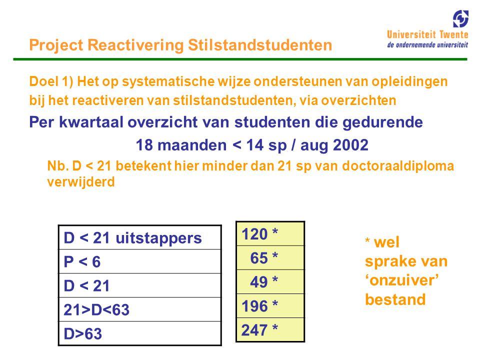 Project Reactivering Stilstandstudenten Effect overzichten: - attentiewaarde - handig hulpmiddel – Fasit lastig -kan positief werken: voorbeeld INF 2002