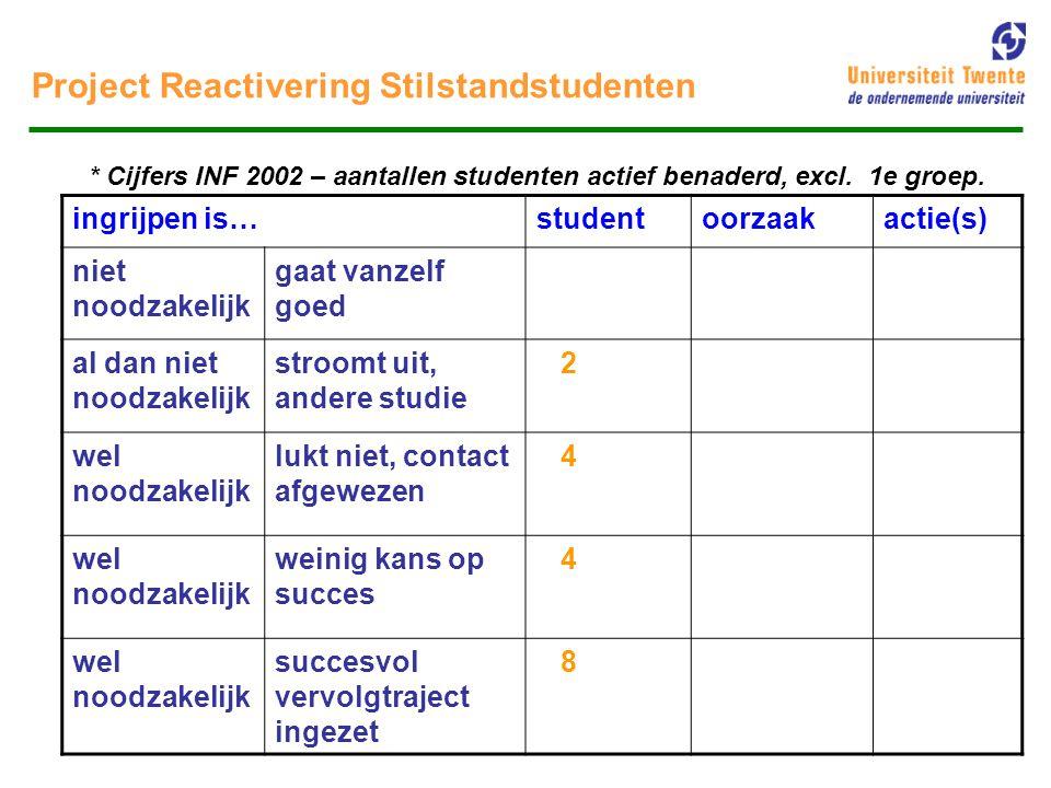 Project Reactivering Stilstandstudenten Probleempunten: moeilijk kwantificeerbaar te maken  'vervuilde' bestanden (bijv.