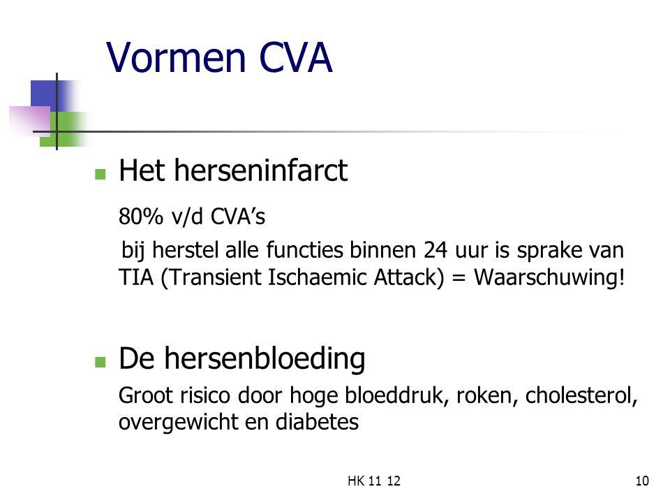 Vormen CVA Het herseninfarct 80% v/d CVA's bij herstel alle functies binnen 24 uur is sprake van TIA (Transient Ischaemic Attack) = Waarschuwing! De h