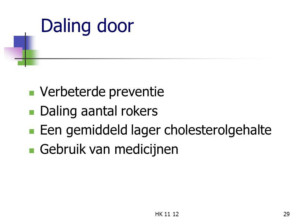 Daling door Verbeterde preventie Daling aantal rokers Een gemiddeld lager cholesterolgehalte Gebruik van medicijnen 29HK 11 12