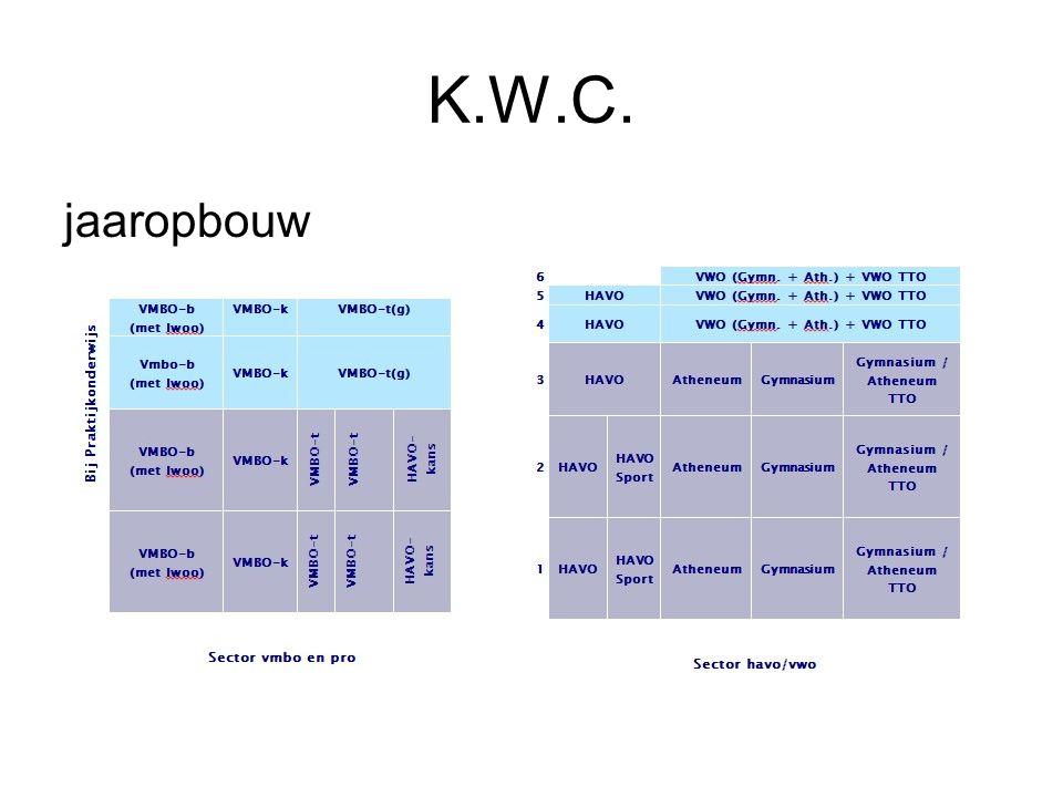 K.W.C. jaaropbouw