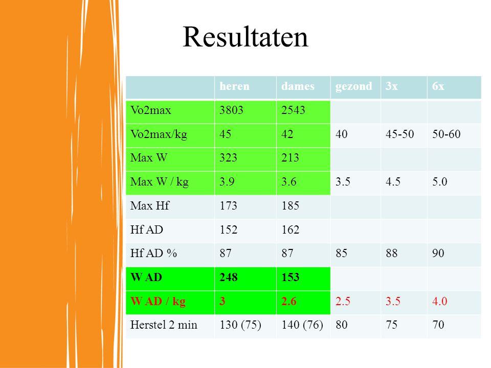 herendamesgezond3x6x Vo2max38032543 Vo2max/kg45424045-5050-60 Max W323213 Max W / kg3.93.63.54.55.0 Max Hf173185 Hf AD152162 Hf AD %87 858890 W AD248153 W AD / kg32.62.53.54.0 Herstel 2 min130 (75)140 (76)807570 Resultaten