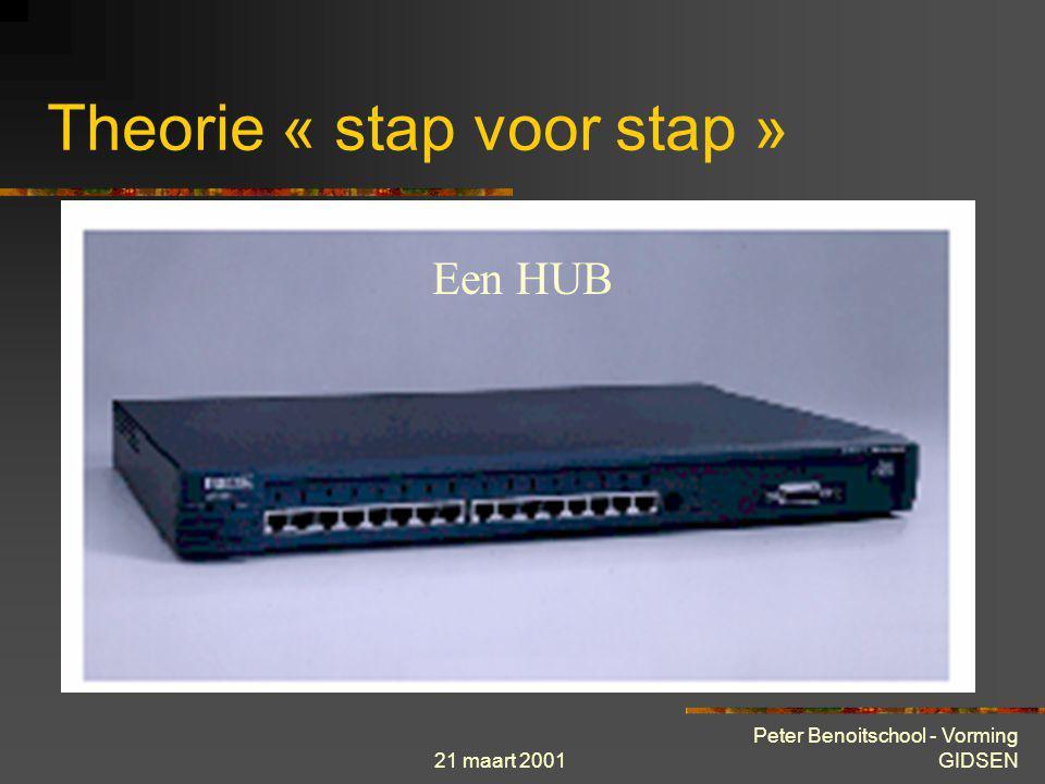 21 maart 2001 Peter Benoitschool - Vorming GIDSEN Theorie « stap voor stap »  Netwerk topologieën  Router Controler             Een WAN