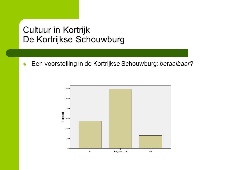 Cultuur in Kortrijk De Kortrijkse Schouwburg Een voorstelling in de Kortrijkse Schouwburg: betaalbaar?
