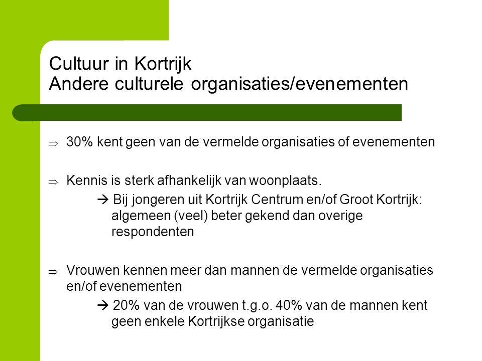 Cultuur in Kortrijk Andere culturele organisaties/evenementen  30% kent geen van de vermelde organisaties of evenementen  Kennis is sterk afhankelijk van woonplaats.