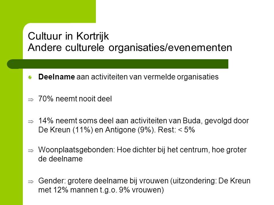 Cultuur in Kortrijk Andere culturele organisaties/evenementen Deelname aan activiteiten van vermelde organisaties  70% neemt nooit deel  14% neemt soms deel aan activiteiten van Buda, gevolgd door De Kreun (11%) en Antigone (9%).