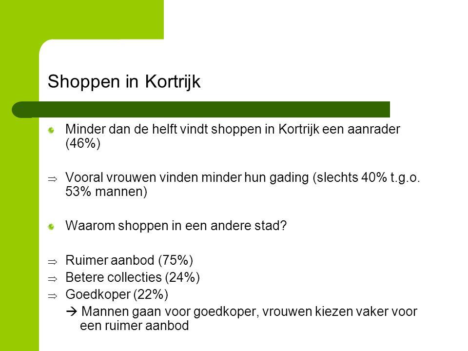 Shoppen in Kortrijk Minder dan de helft vindt shoppen in Kortrijk een aanrader (46%)  Vooral vrouwen vinden minder hun gading (slechts 40% t.g.o.
