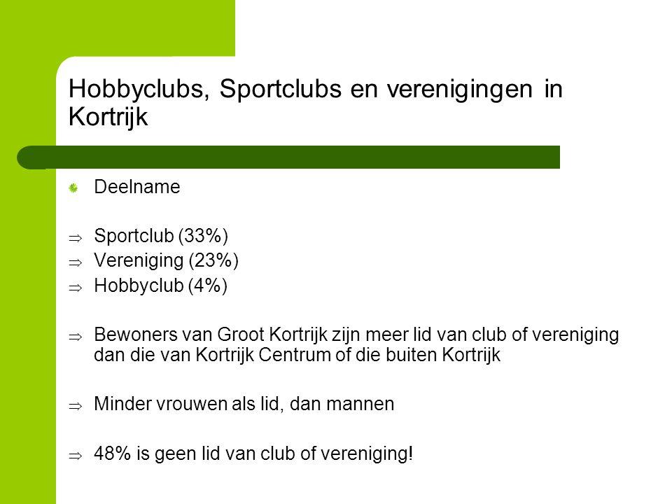 Hobbyclubs, Sportclubs en verenigingen in Kortrijk Deelname  Sportclub (33%)  Vereniging (23%)  Hobbyclub (4%)  Bewoners van Groot Kortrijk zijn meer lid van club of vereniging dan die van Kortrijk Centrum of die buiten Kortrijk  Minder vrouwen als lid, dan mannen  48% is geen lid van club of vereniging!