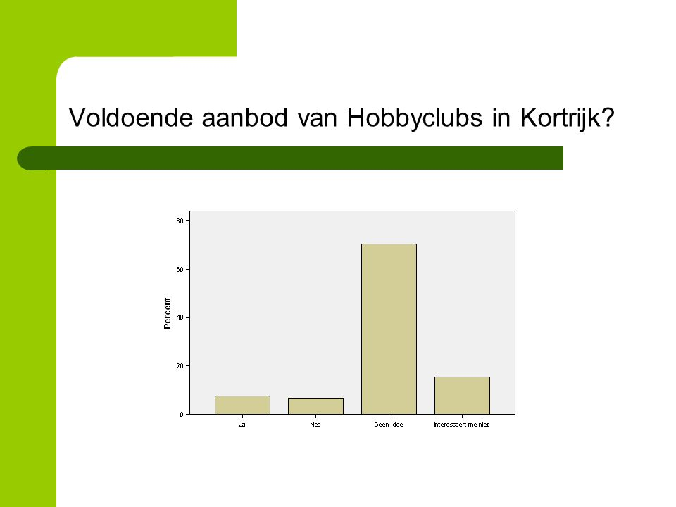 Voldoende aanbod van Hobbyclubs in Kortrijk?