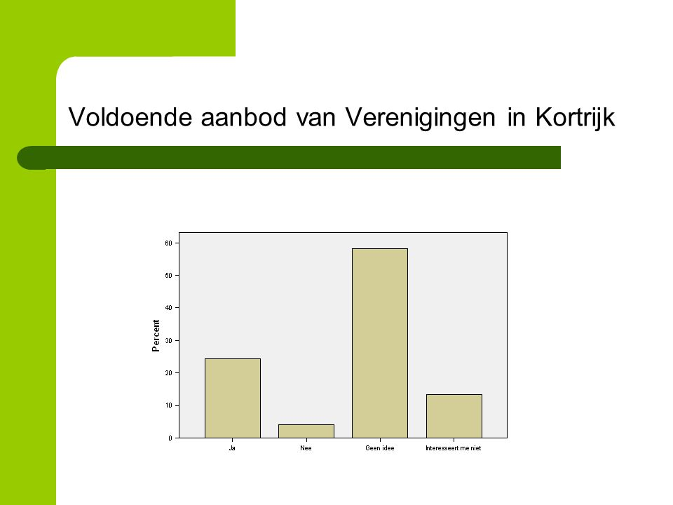 Voldoende aanbod van Verenigingen in Kortrijk
