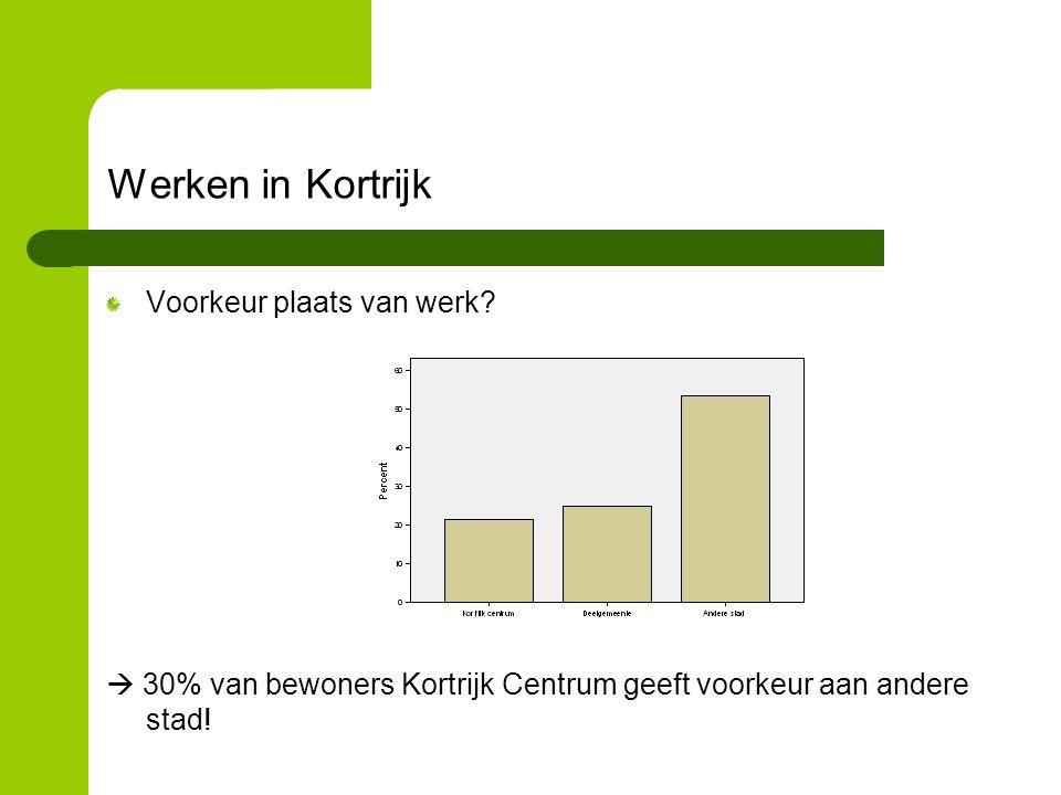 Werken in Kortrijk Voorkeur plaats van werk.