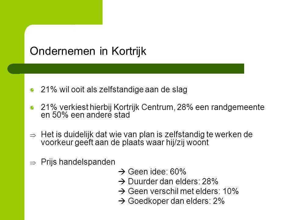 Ondernemen in Kortrijk 21% wil ooit als zelfstandige aan de slag 21% verkiest hierbij Kortrijk Centrum, 28% een randgemeente en 50% een andere stad  Het is duidelijk dat wie van plan is zelfstandig te werken de voorkeur geeft aan de plaats waar hij/zij woont  Prijs handelspanden  Geen idee: 60%  Duurder dan elders: 28%  Geen verschil met elders: 10%  Goedkoper dan elders: 2%