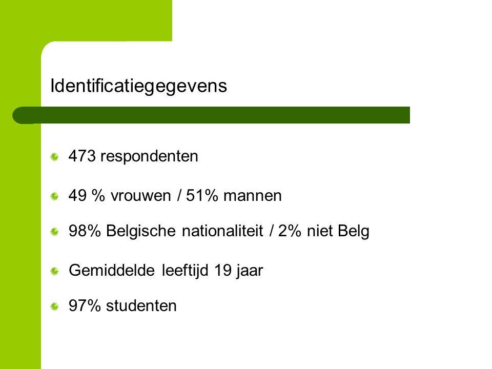 Identificatiegegevens 473 respondenten 49 % vrouwen / 51% mannen 98% Belgische nationaliteit / 2% niet Belg Gemiddelde leeftijd 19 jaar 97% studenten